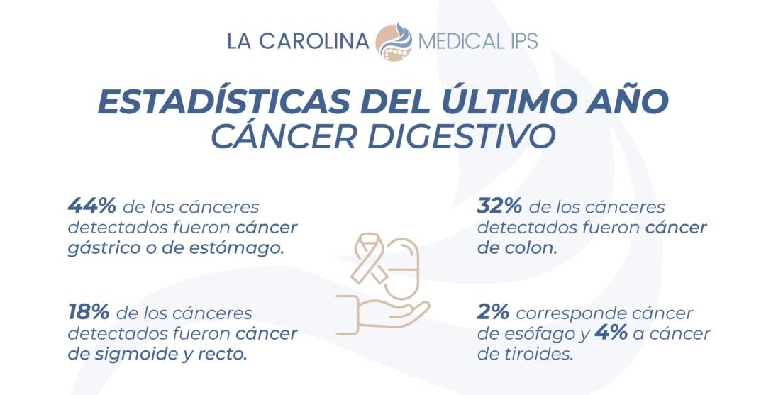 Una forma sencilla para prevenir el cáncer digestivo, es la realización de exámenes endoscópicos a una edad adecuada y haciendo seguimiento de los antecedentes familiares.